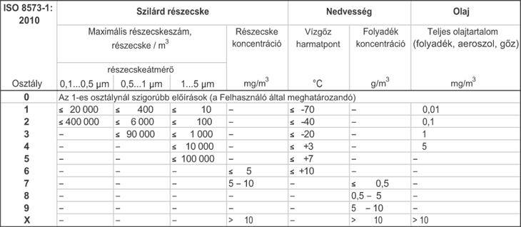 ISO 8573-1:2010 szabvány